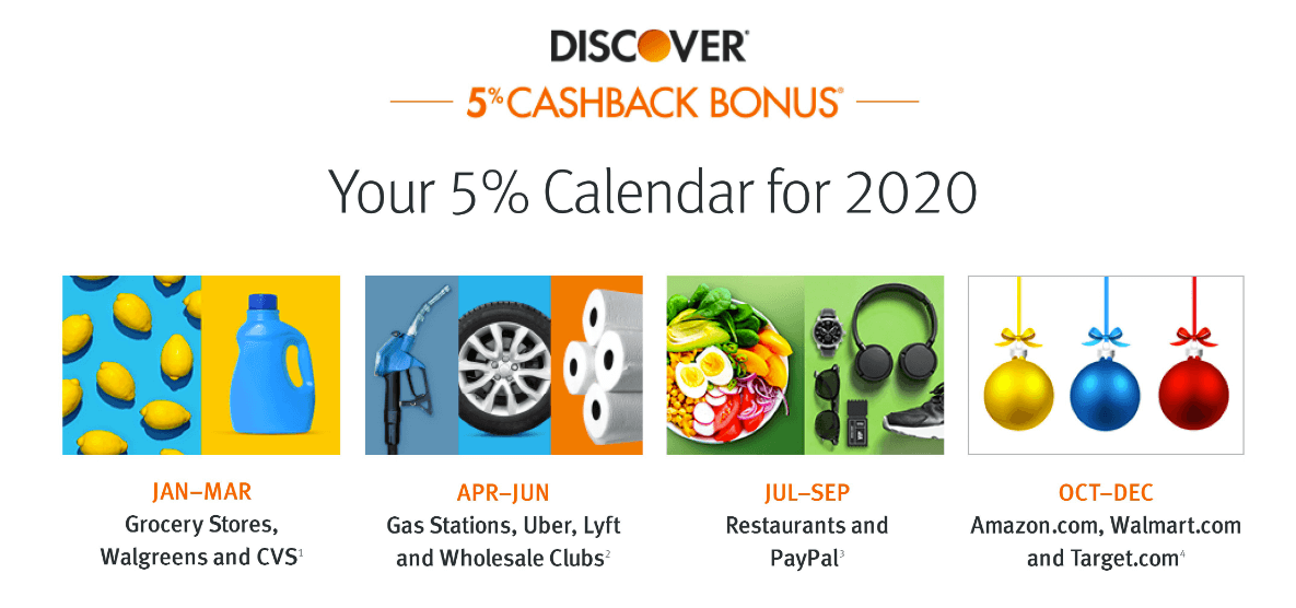 Discover Cashback Categories