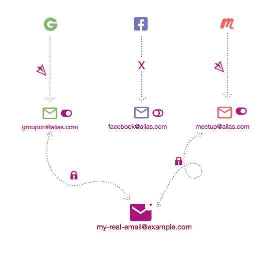 simplelogin infograph